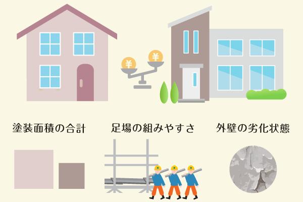 30坪と60坪の住宅をくらべて外壁塗装費用を考える!