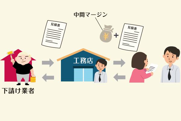 「工務店」の見積もりのカラクリ!