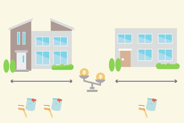 住宅の間取りや外壁の形状によって費用相場は違う!