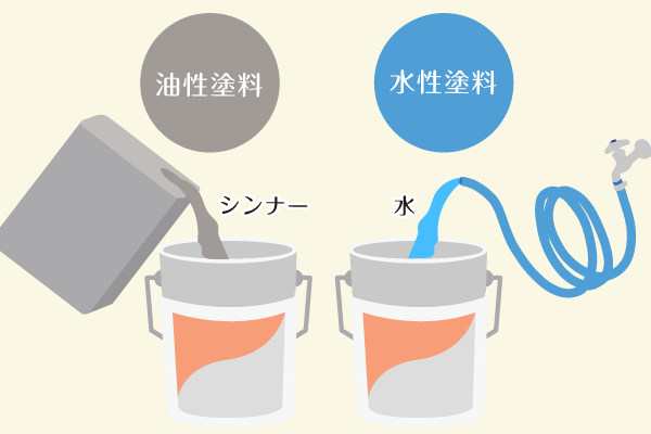 水性塗料と油性塗料